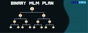 Unilevel MLM eCommerce Plan | WordPress Plugin Software | Unilevel MLM Plan | Unilevel MLM Software | Unilevel Compensation Plan | Unilevel MLM calculator | Sponsor Bonus | Fast Start Bonus | Level Commission | Rank Advancement Bonus | Royalty Bonus